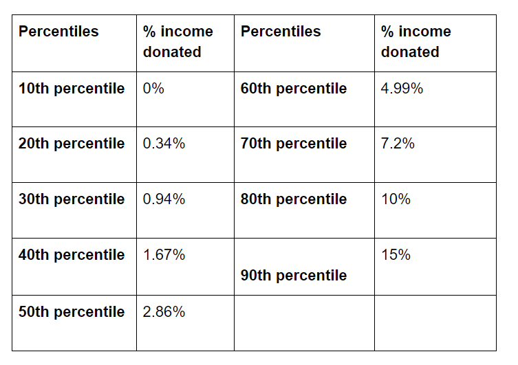 percentiles for % income donated