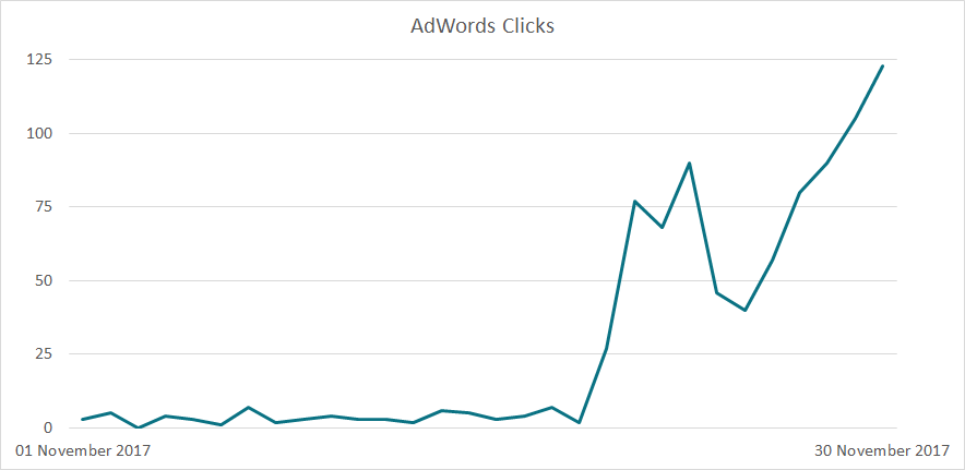 EA Adwords Clicks