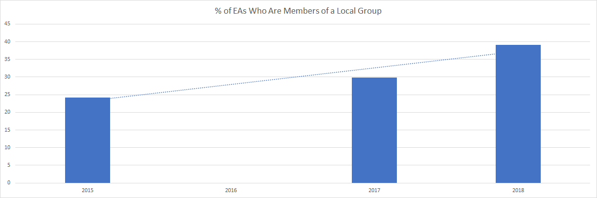 "Graph ""% of EAs Who Are Members of a Local Group"""