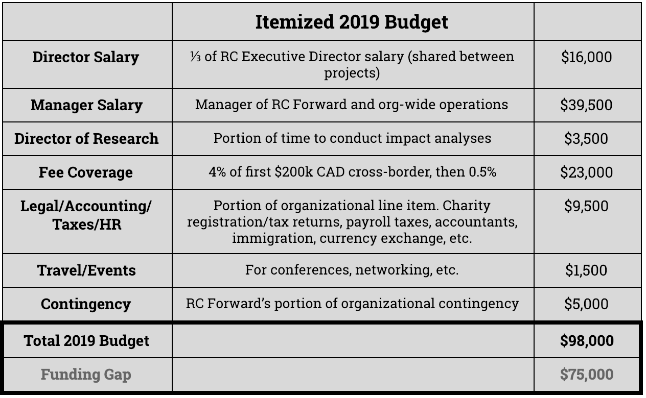 RC Forward's itemized 2019 budget table