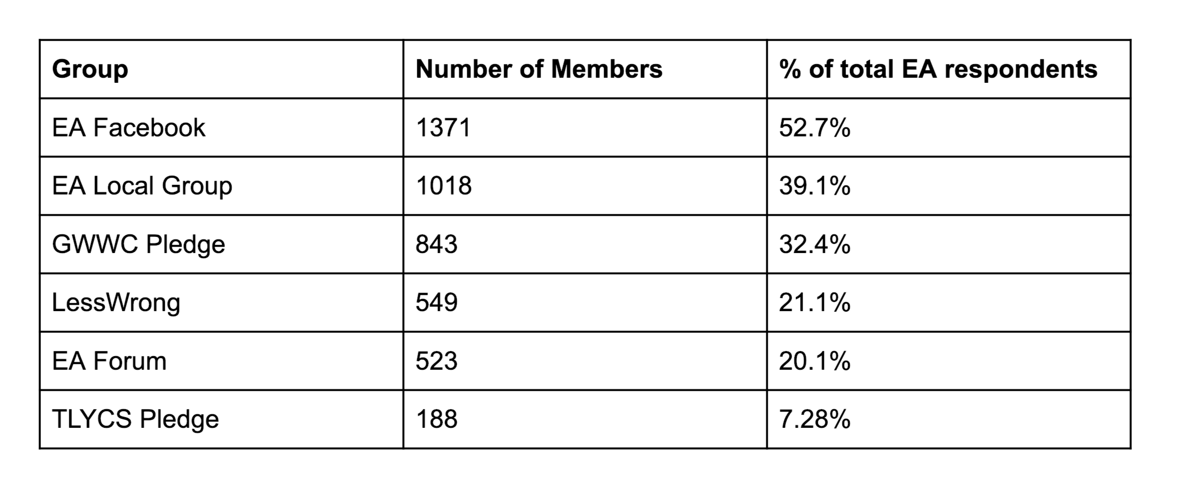 "Table ""Total membership of different groups"""